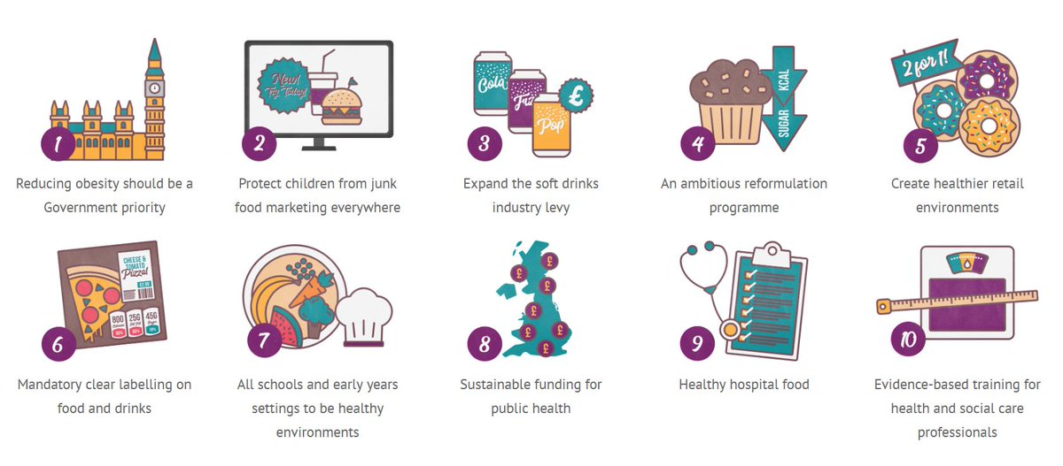 To reduce obesity we need urgent action in 10 areas. Read our updated joint policy position here: https://t.co/QK4aJ0gXP5 https://t.co/pgMaiAIPMl