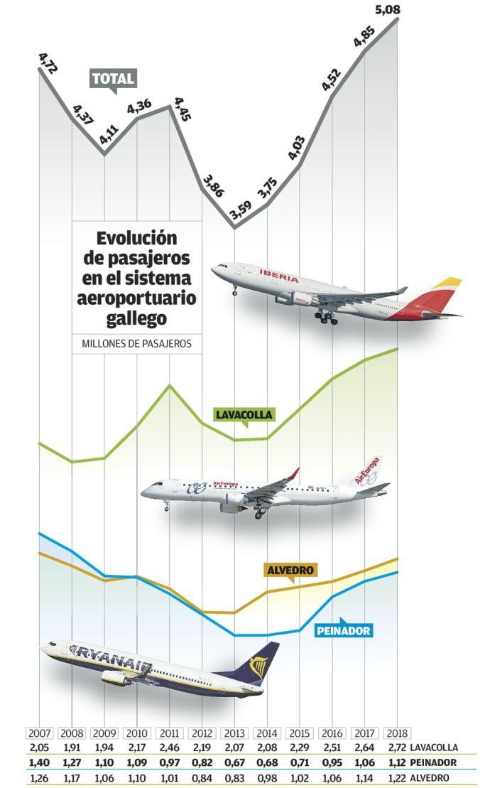 La red aeroportuaria gallega solo gana pasajeros cuando #Peinador también lo hace. #FlyToVigo Vía @Farodevigo ✈️http://bit.ly/2IedntU