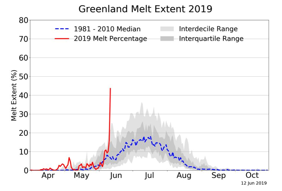 So here's a thing http://nsidc.org/greenland-today/ …