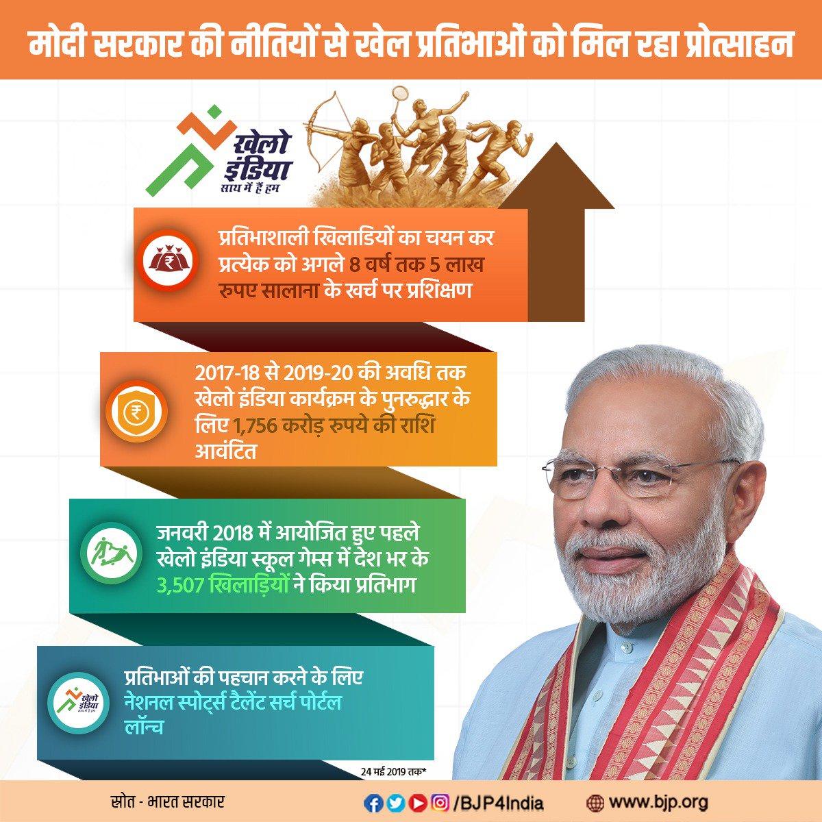 मोदी सरकार की नीतियों से खेल प्रतिभाओं को मिल रहा प्रोत्साहनप्रतिभाशाली खिलाड़ियों का चयन कर प्रत्येक को अगले 8 वर्ष तक 5 लाख रूपये सालाना के खर्च पर प्रशिक्षण दिया जाएगा।खेलो इंडिया कार्यक्रम के पुनरुद्धार के लिए 1,756 करोड़ रुपये की राशि आवंटित।
