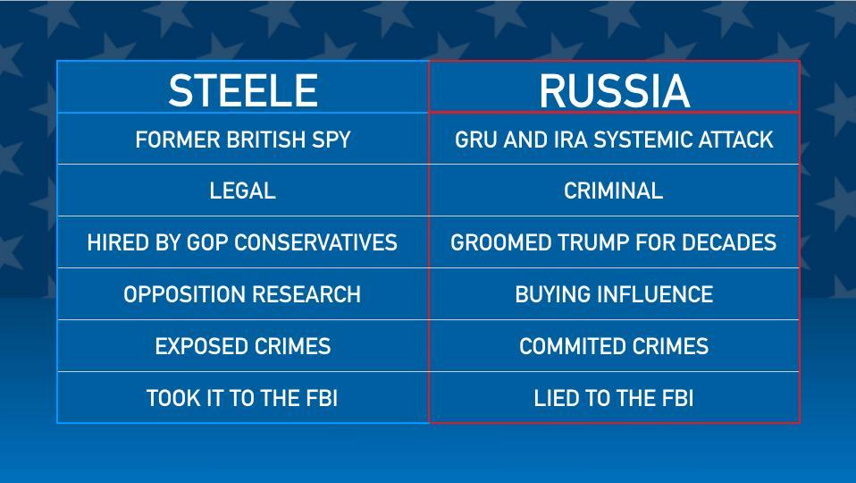 Here's the slide. There's no equivalency between Trump-Russia and Christopher Steele. @NarativLive @traciemac_Bmore<br>http://pic.twitter.com/GY0Vd6psiV