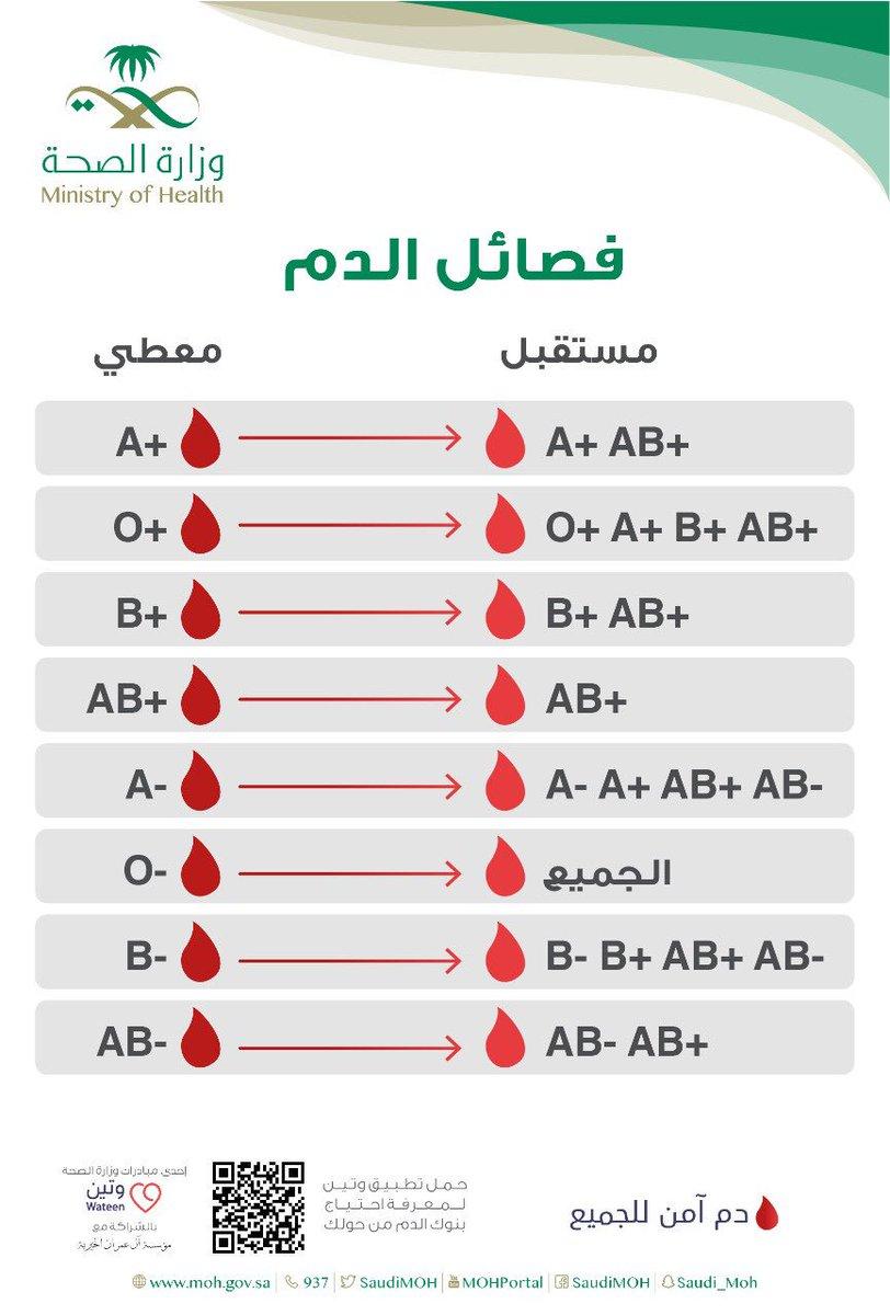 و ز ا ر ة ا لـ صـ حـ ة السعودية No Twitter في البشر ٨ فصائل من الدم فمن يستفيد من دم الآخر اليوم العالمي للتبرع بالدم