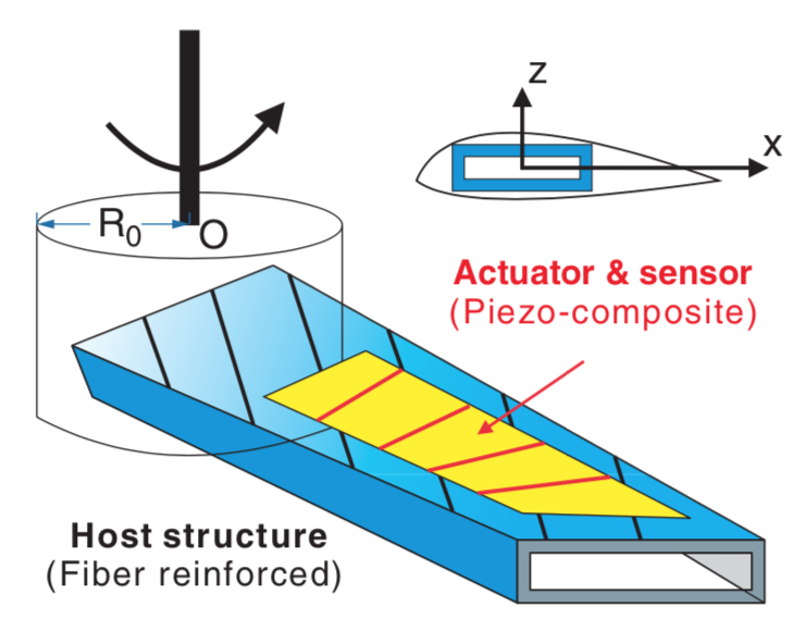 The problem of optimal active #control of pretwisted adaptive blade via piezoelectrically induced couplings is investigated in the new paper co-authored by our P. Masarati https://arc.aiaa.org/doi/10.2514/1.J058098…