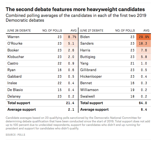 The DNC didn't want a JV vs. Varsity debate ... but they seem to get one anyway: https://fivethirtyeight.com/features/the-dnc-tried-to-avoid-a-lopsided-debate-it-got-one-anyway/…