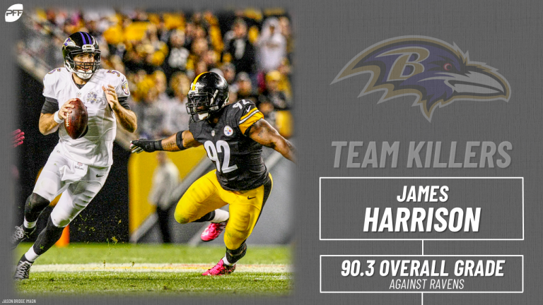 We took a look at the highest graded players against all 32 NFL teams since PFF began grading back in 2006.   Former #Steelers edge defender James Harrison dominated in his matchups with the #Ravens, coming in as their nemesis.   📰: