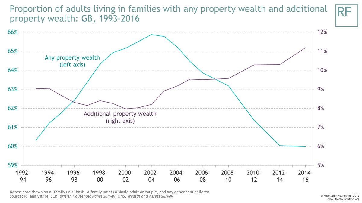 test Twitter Media - Game of Homes - our latest report looks at the rapid rise of additional property wealth across Britain (author @GeorgeBangham ) https://t.co/eyX8o1xrYI https://t.co/8E8zVTKa1E