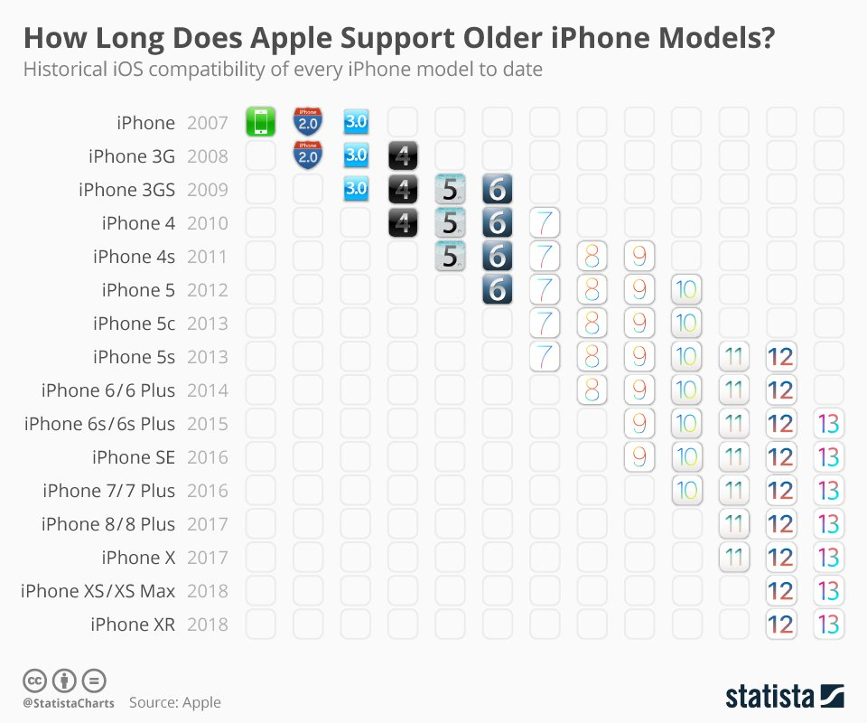 🍎How Long Does Apple Support Older iPhone Models?