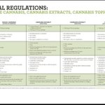 Image for the Tweet beginning: Final Regulations-  #Cannabis Extracts,