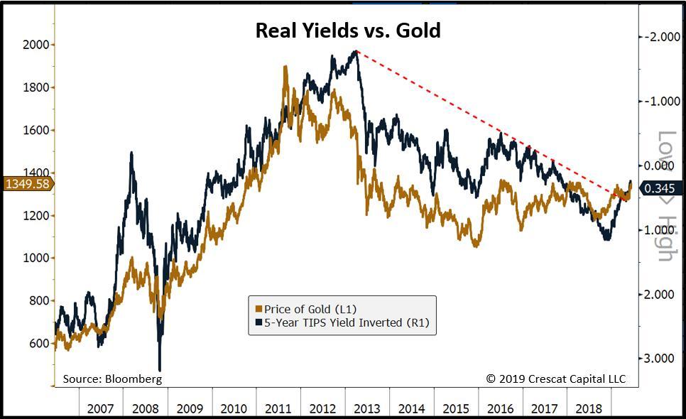 cours de l'or et taux d'intérêt - Gibson Paradoxe  D9CXdREUEAU_-85?format=jpg&name=medium