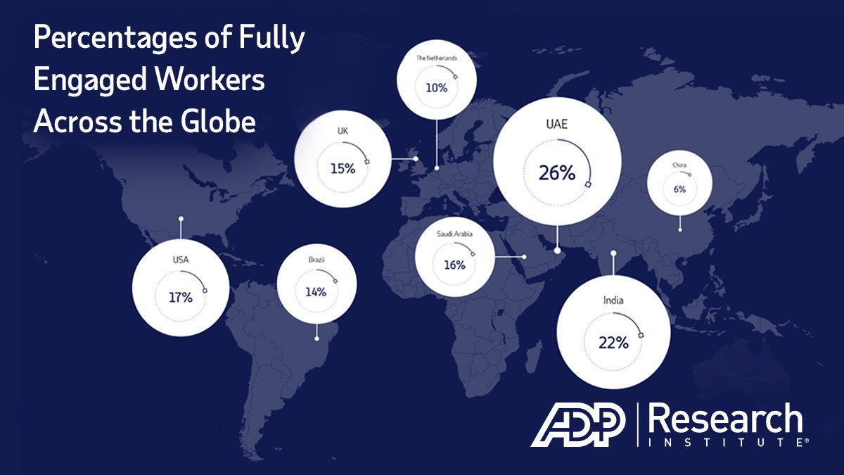 """84% of workers globally are not """"Fully Engaged."""" Discover what drives engagement the most in our latest Global Study of Engagement report: http://bit.ly/2MRmtRu #WorkingFor #ADPResearch"""