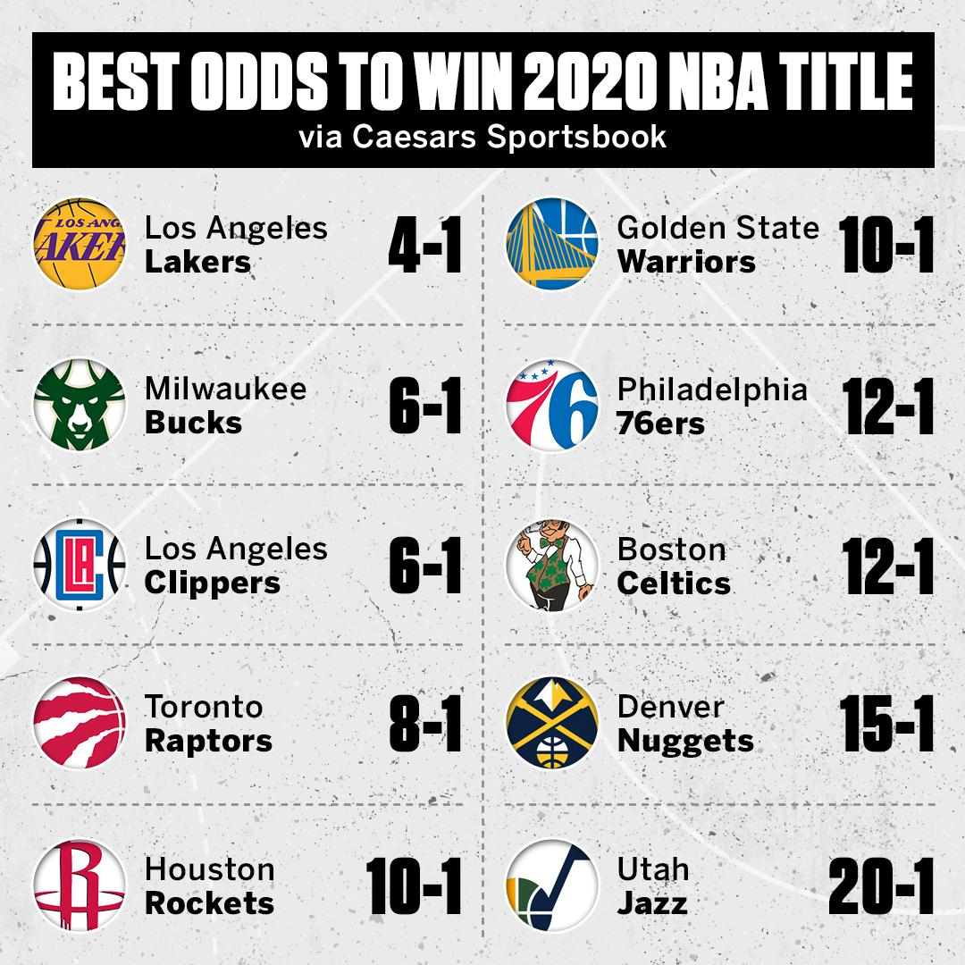 Espn Los Angeles On Twitter The Lakers Are Now The Betting Favorites To Win The 2020 Nba Championship Via Espnnba Https T Co Tibmxj9kgc