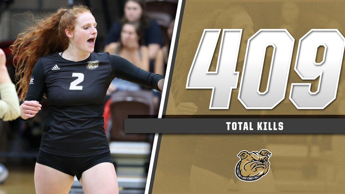 Caroline Kennedy's 409 kills in 2018 ranked 10th among @NCAAVolleyball freshmen.  #GoBryant | #NECVB