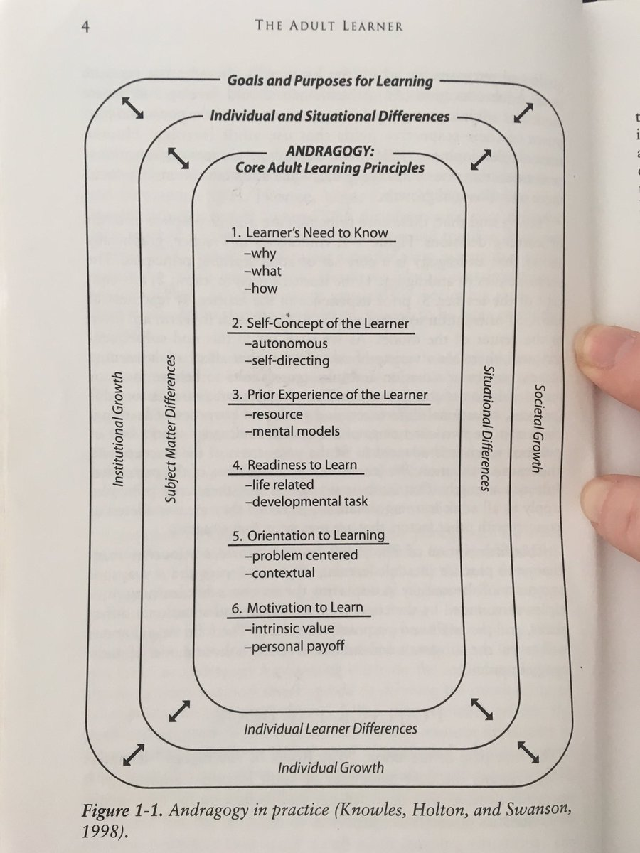 Adult learning or Andragogy (Knowles, 1998)