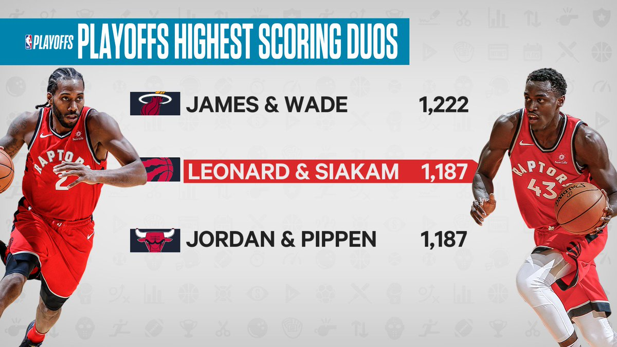 As seen on @timandsid, Kawhi Leonard & Pascal Siakam were one of the most prolific scoring duos in #NBAPlayoffs history #WeTheNorth