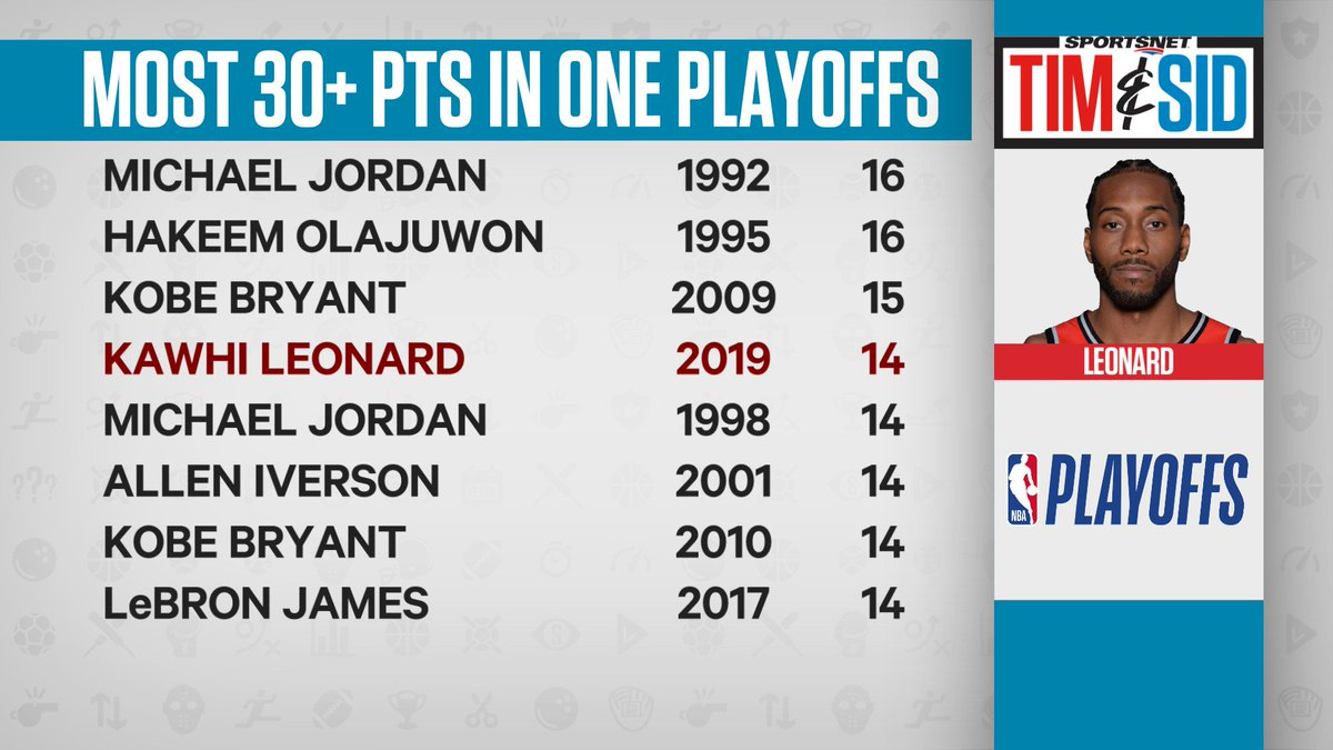 As seen on @timandsid, #WeTheNorth Kawhi Leonard finished the 2019 postseason tied for the 3rd most 30-point games in history