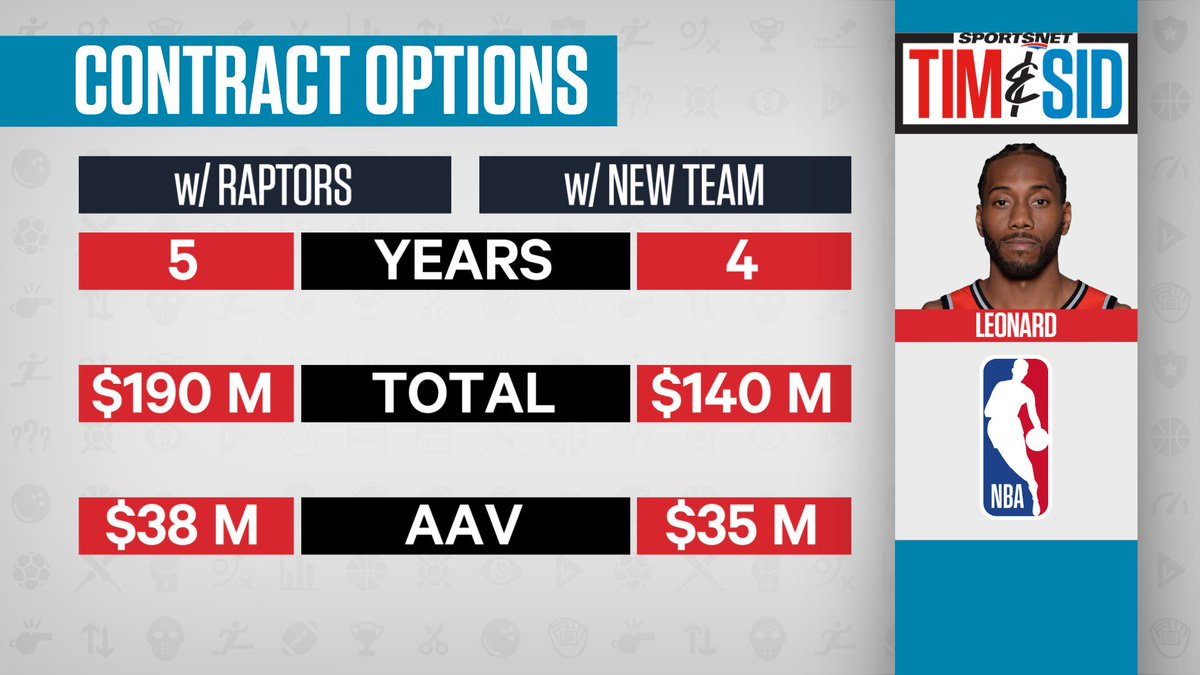 Earlier on @timandsid, Kawhi Leonard can earn an additional $50 million should he decide to sign a max deal with #WeTheNorth