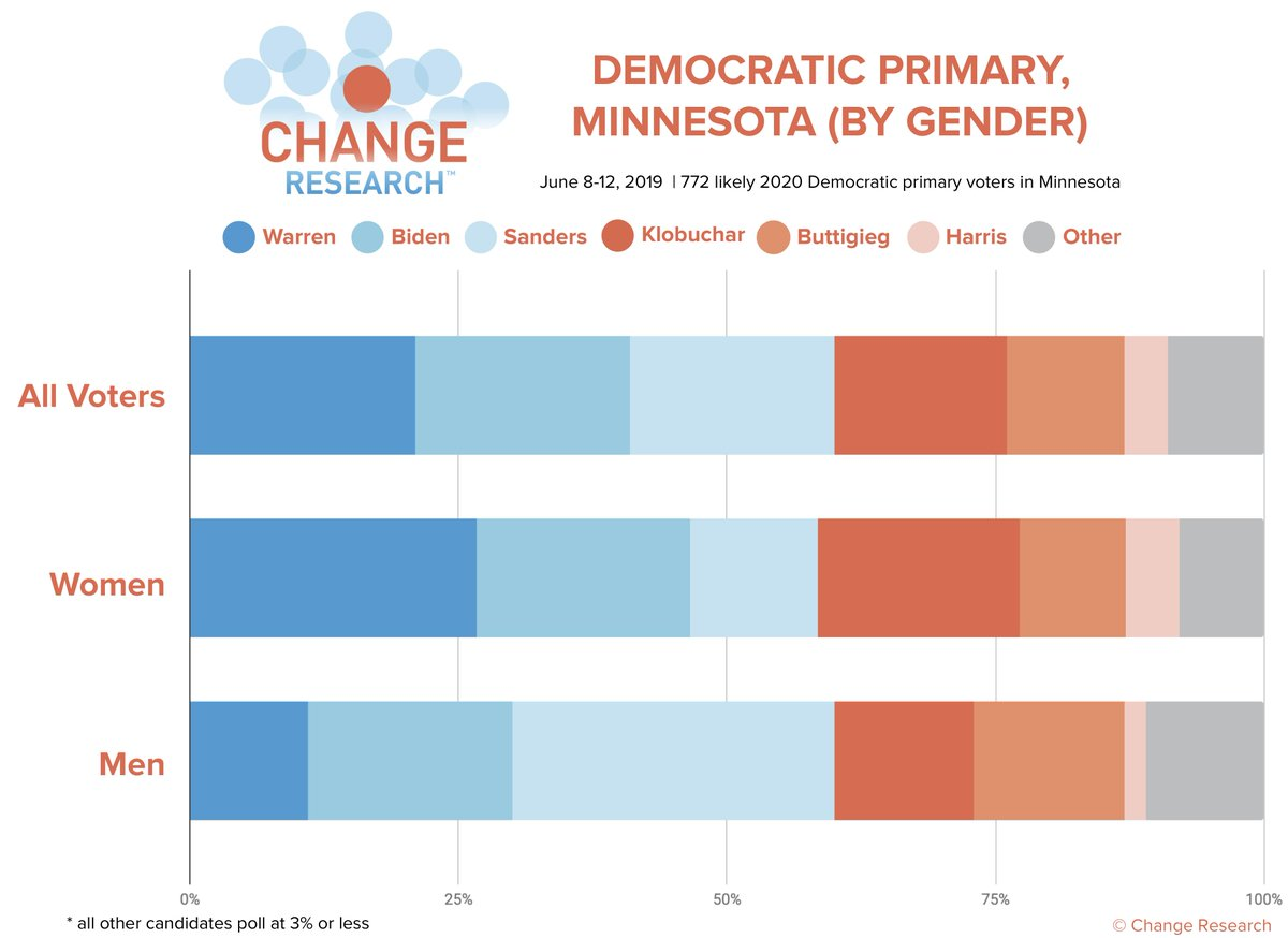 Gender breakdowns for our Minnesota poll:   Warren widens her lead over Biden among women; men prefer Sanders, then Biden.   More results here: http://bit.ly/CRMinnesotaPoll  (n=772 likely Democratic primary voters in MN, Jun 8-12)