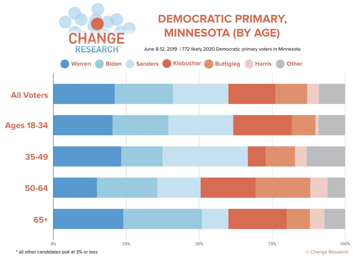 Minnesota age breakdowns:  Similar to many of our recent surveys, younger voters prefer Sanders, while older voters prefer Biden.   More results here: http://bit.ly/CRMinnesotaPoll  (n=772 likely Democratic primary voters in MN, Jun 8-12)