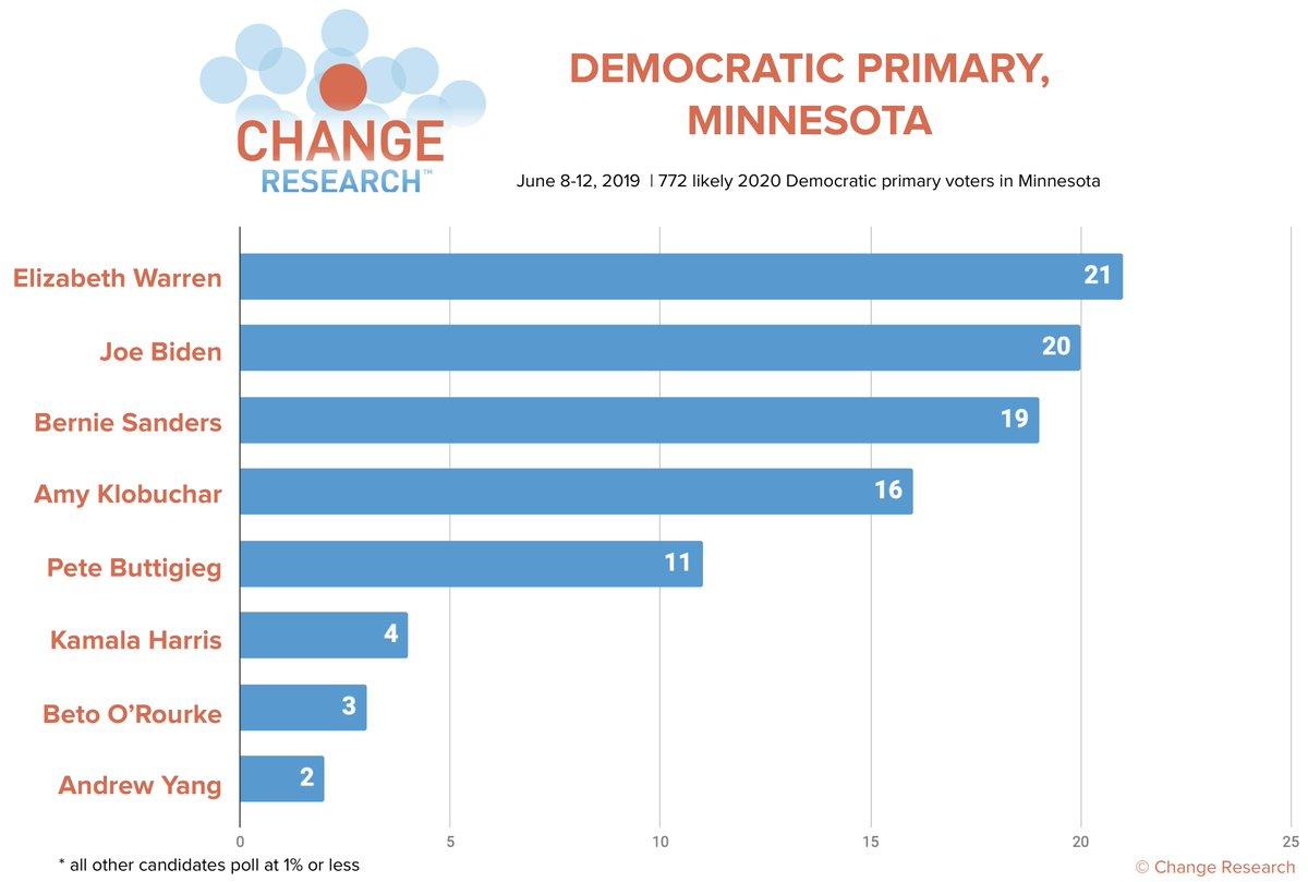 2020 MINNESOTA DEMOCRATIC PRIMARY:  Warren: 21% Biden: 20% Sanders: 19% Klobuchar: 16% Buttigieg: 11% Harris: 4% O'Rourke: 3% Yang: 2% (all others 1% or less)  More results here: http://bit.ly/CRMinnesotaPoll  (n=772 likely Democratic primary voters in MN, Jun 8-12)