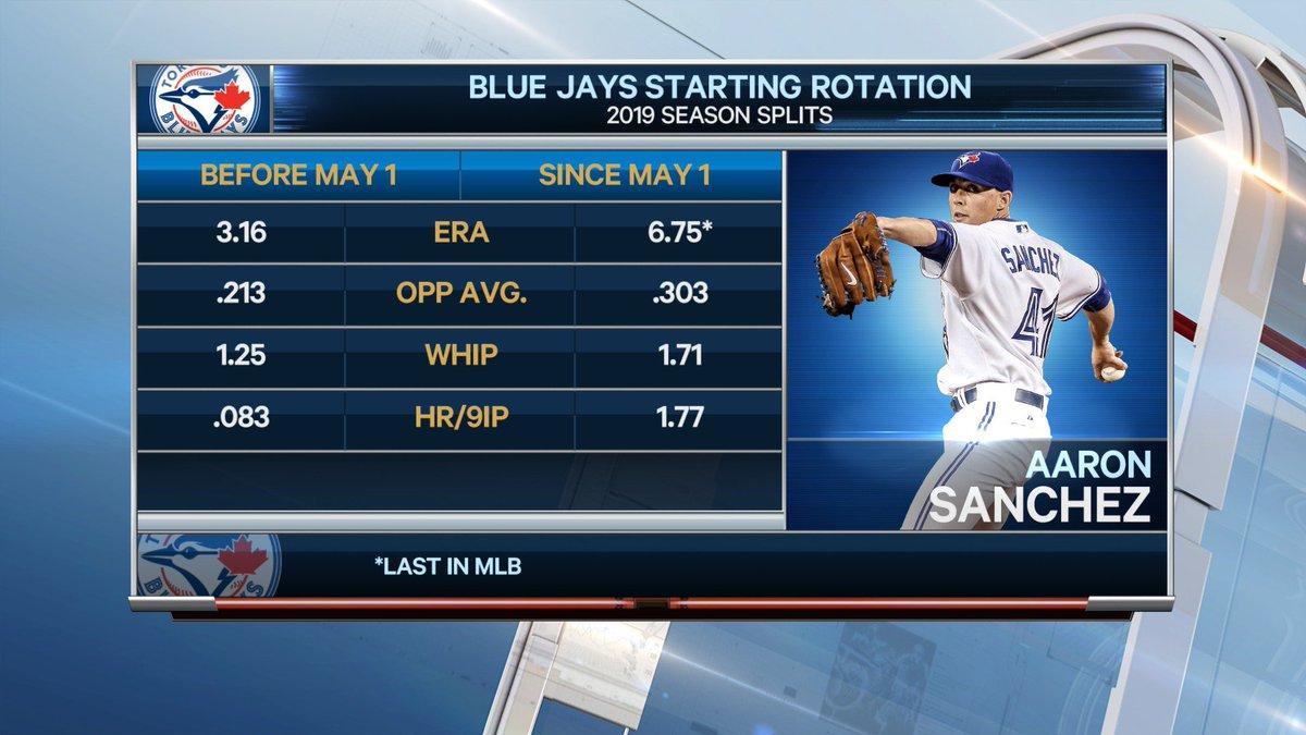 The #LetsGoBluejays rotation has struggled since beginning the season strong