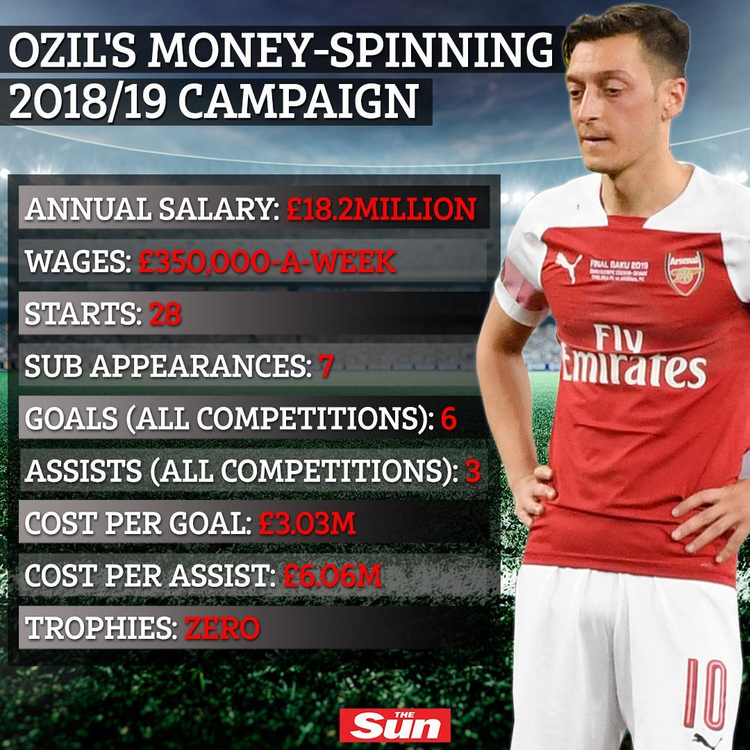 Mesut Ozil has pretty much been holding Arsenal to ransom since last season... 😱😮 https://t.co/t6cSGZLAdO