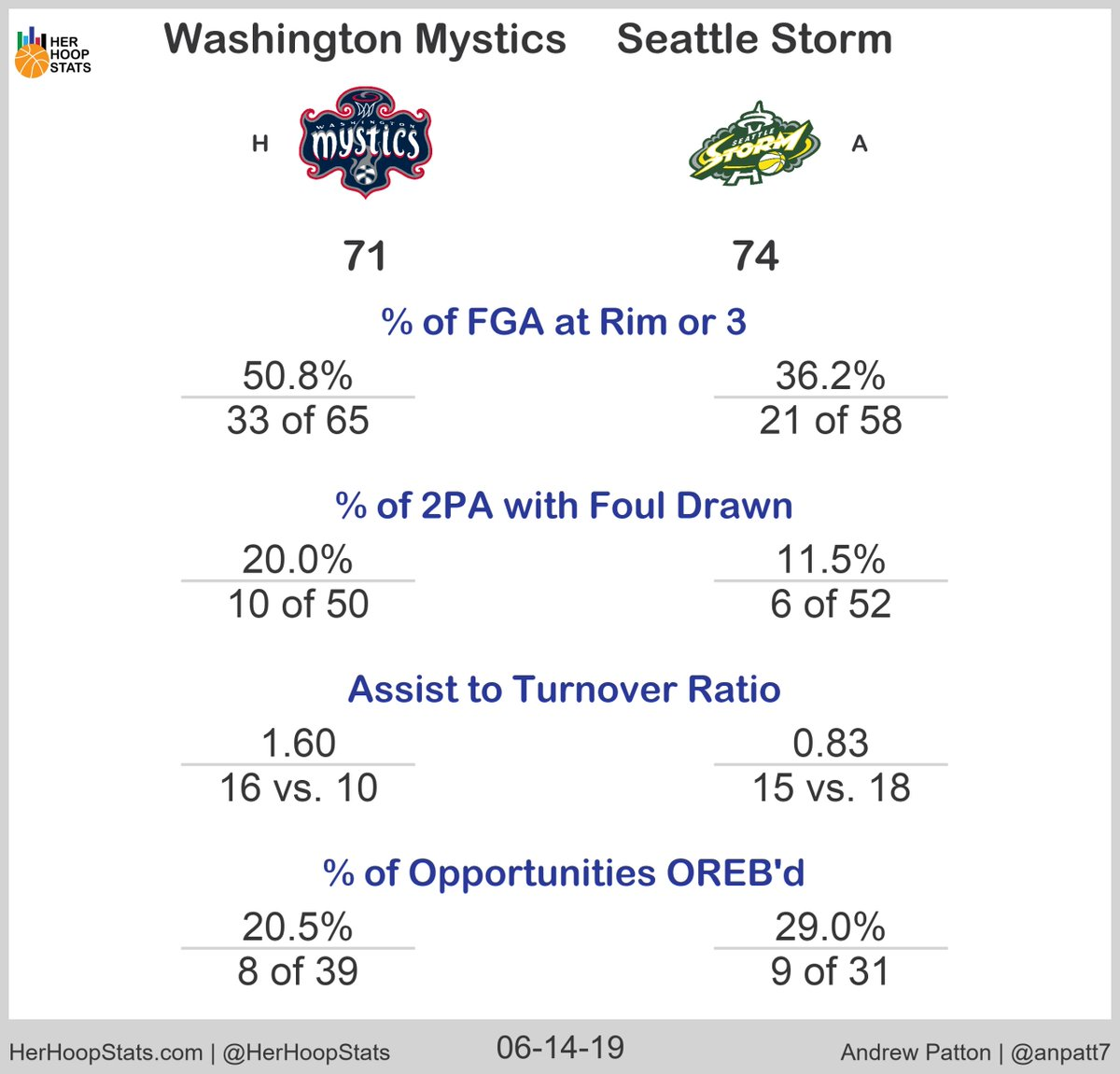 With the @seattlestorm's Natasha Howard and @MerSladezz bludgeoning the @WashMystics on the glass (22tot, 7oreb), the Storm were able to pull out a quality road win in an slightly offensively challenged game for both squads. More @herhoopstats #TogetherDC #WeRepSeattle