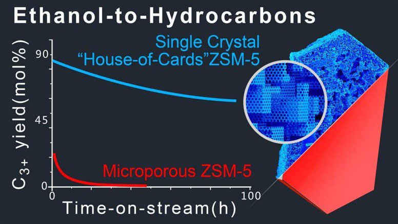 """🆕Preparation of Single Crystals """"House-of-Cards""""-like #ZSM-5 and Their Performance in Ethanol-to-Hydrocarbons #Conversion ▶️https://t.co/jtUsVNzfBG @ENSICAEN @CNRS @INC_CNRS @CNRS_Normandie @normandieuniv @Universite_Caen @Reseau_Carnot"""