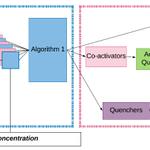 Image for the Tweet beginning: Fully interpretable deep learning model