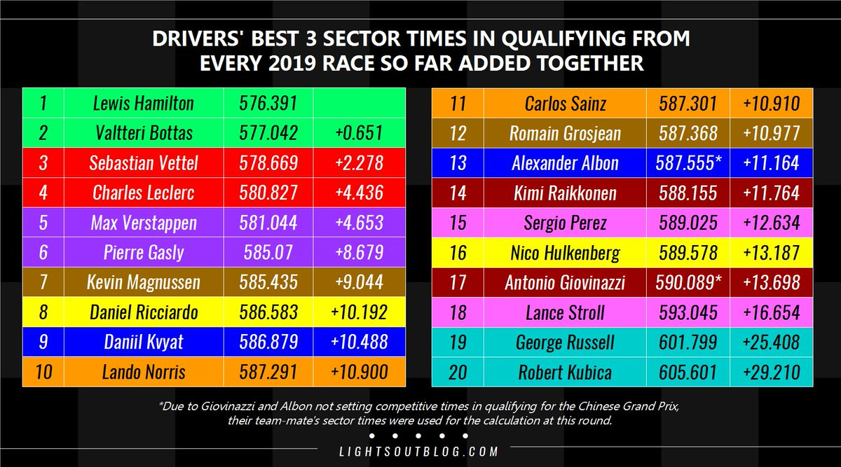 What happens if you add each driver's best sector times in qualifying from the seven races so far in 2019? Well, you'll see that @LewisHamilton is six tenths faster than anyone else so far this year, and Williams are almost half a minute slower! #F1