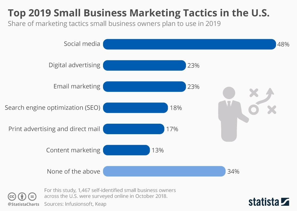 Top 2019 Small Business Marketing Tactics in the U.S.