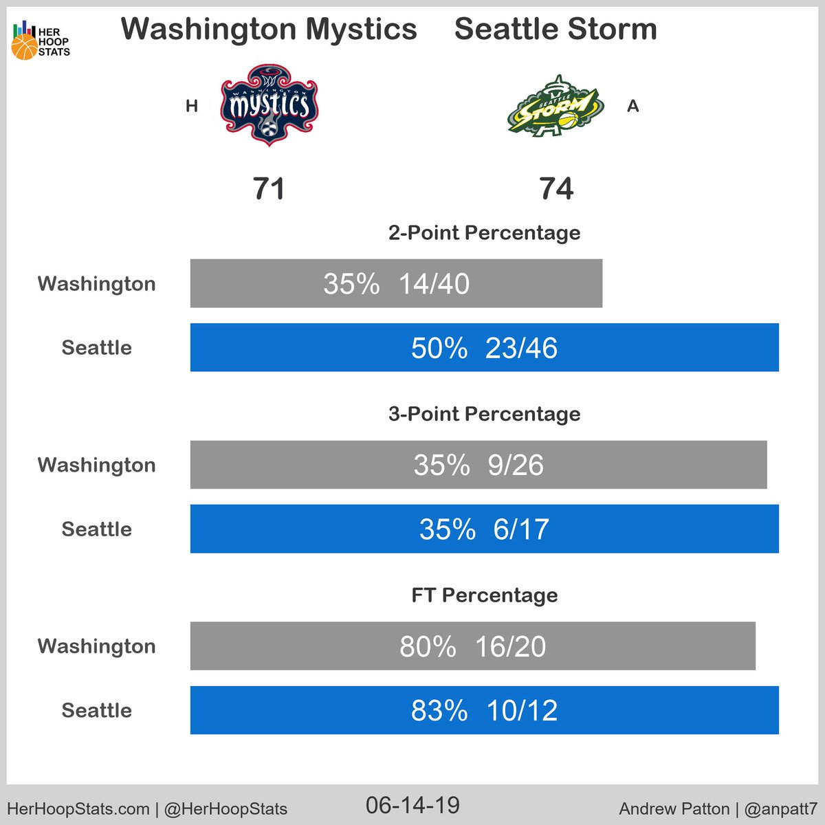 The @seattlestorm travelled to the @WashMystics and grabbed a quality road win 74-71. The Mystics were getting mostly iron on their midrange, and the Storm did just enough from two to overcome the 3 and FT difference (graphics: @anpatt7) #TogetherDC #WeRepSeattle  #WNBA