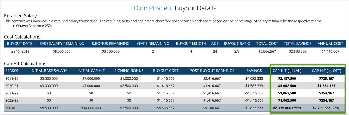 #LAKings have bought out the final 2 years of Dion Phaneufs contract. As a result of the Retained Salary trade between the Kings & Sens on Feb 14, 2018 involving Phaneuf, the cap hit resulting from his buyout will be split between LA (75%) and OTT (25%) capfriendly.com/buyout-calcula…