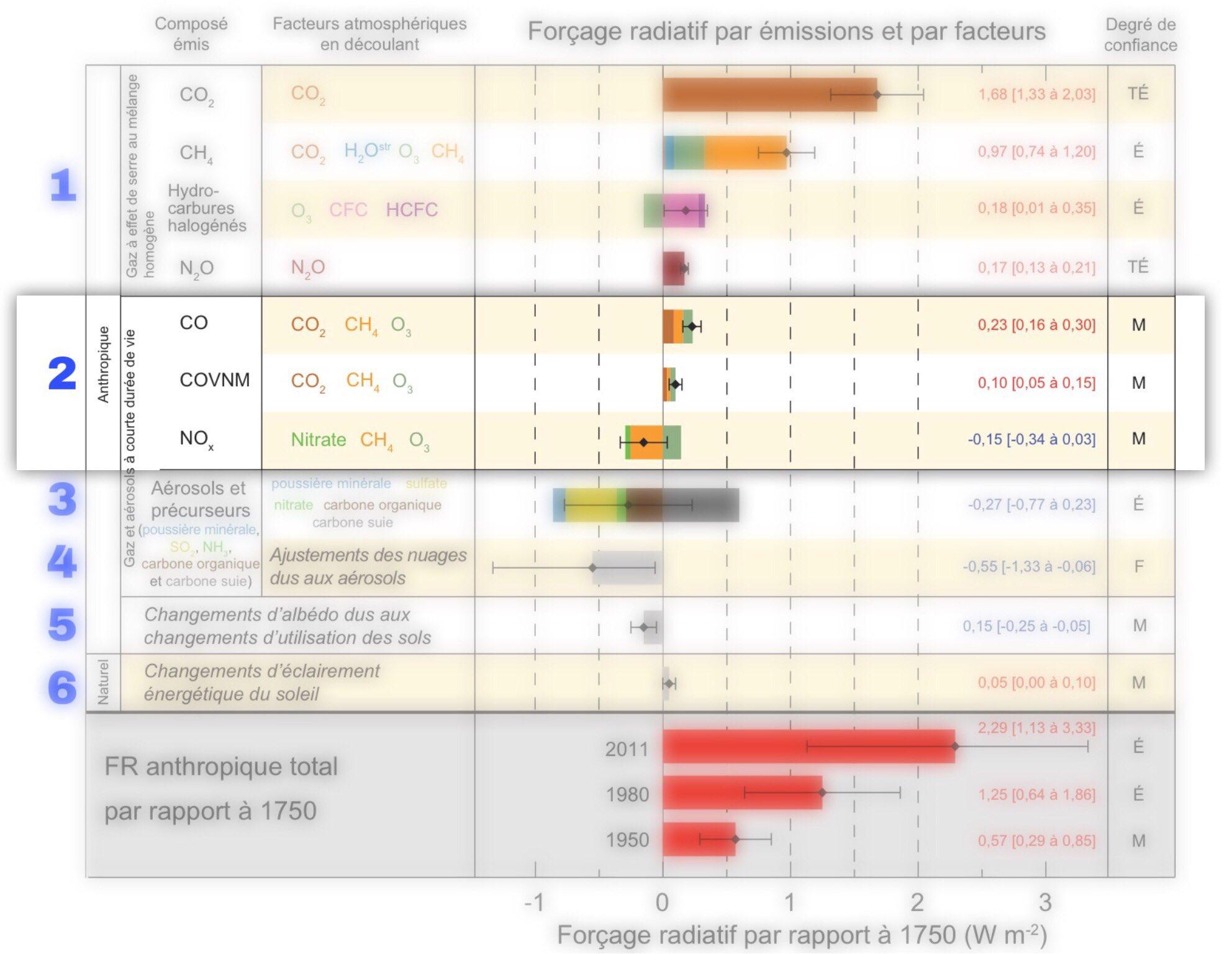 Forçage radiatif par composante 1750-2011 : bloc 2
