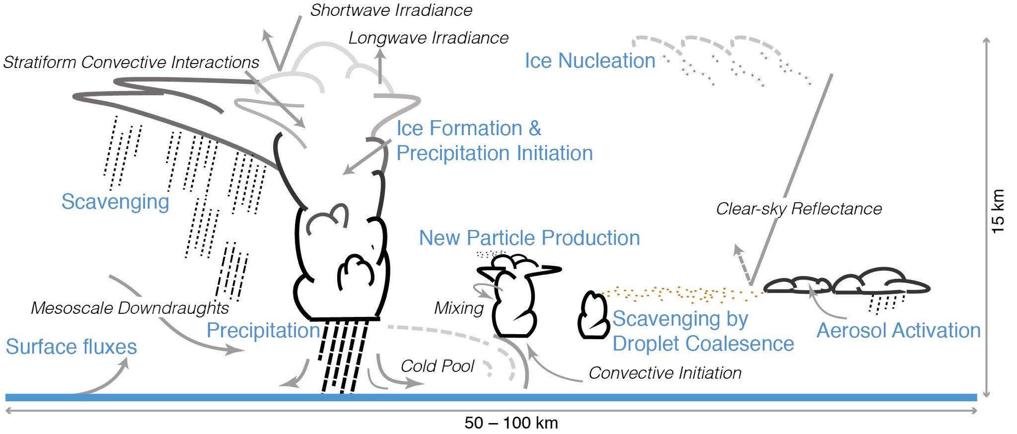 Interactions aérosols-nuages