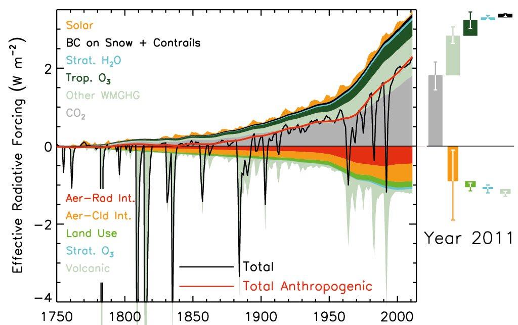 Evolution des composantes du forçage radiatif entre 1750 et 2001