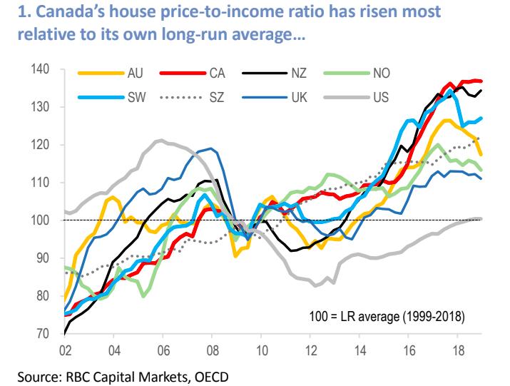 Steve Saretsky On Twitter Canadas House Price To Income