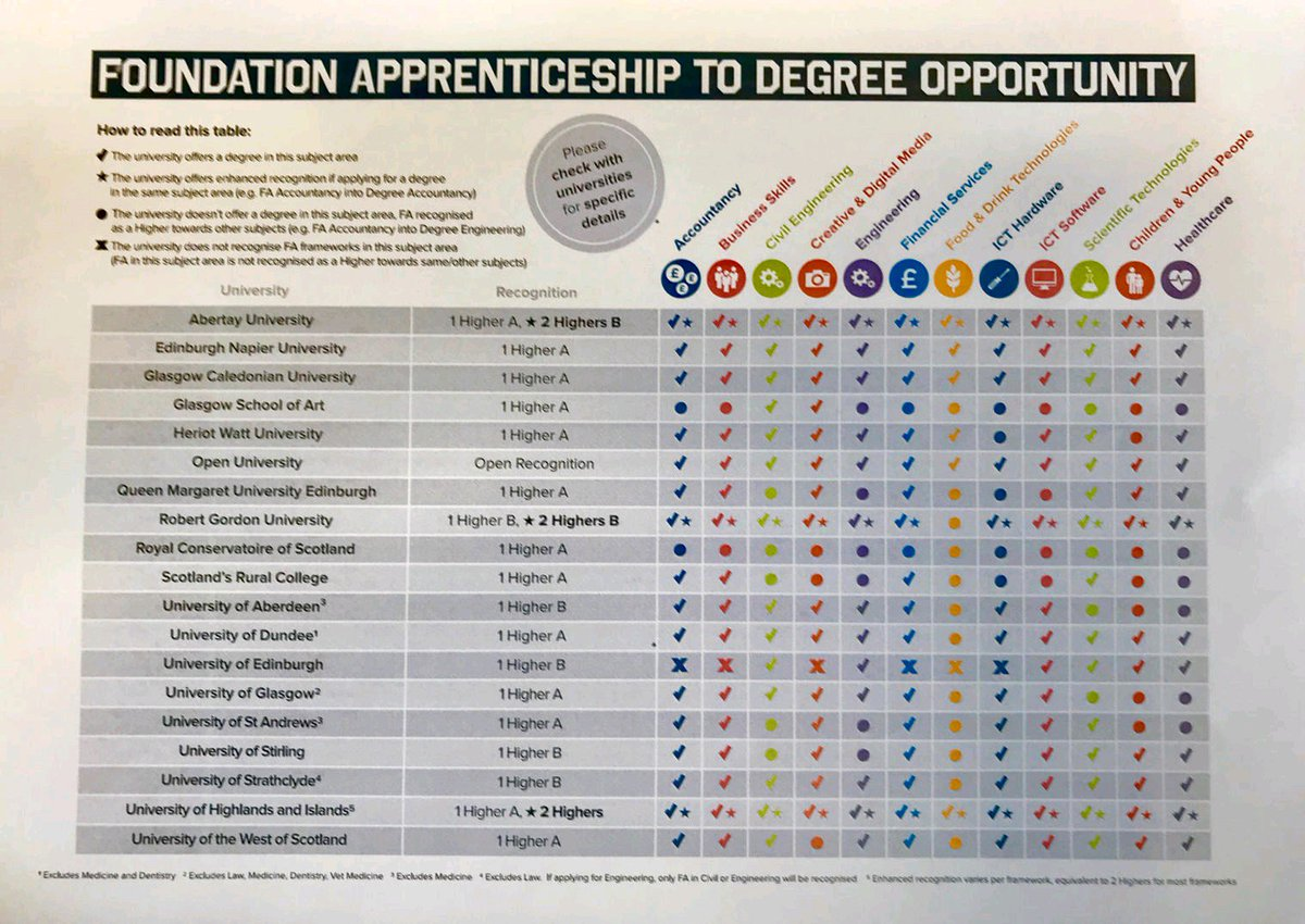 Top Five Indeed Apprenticeships Stirling - Circus