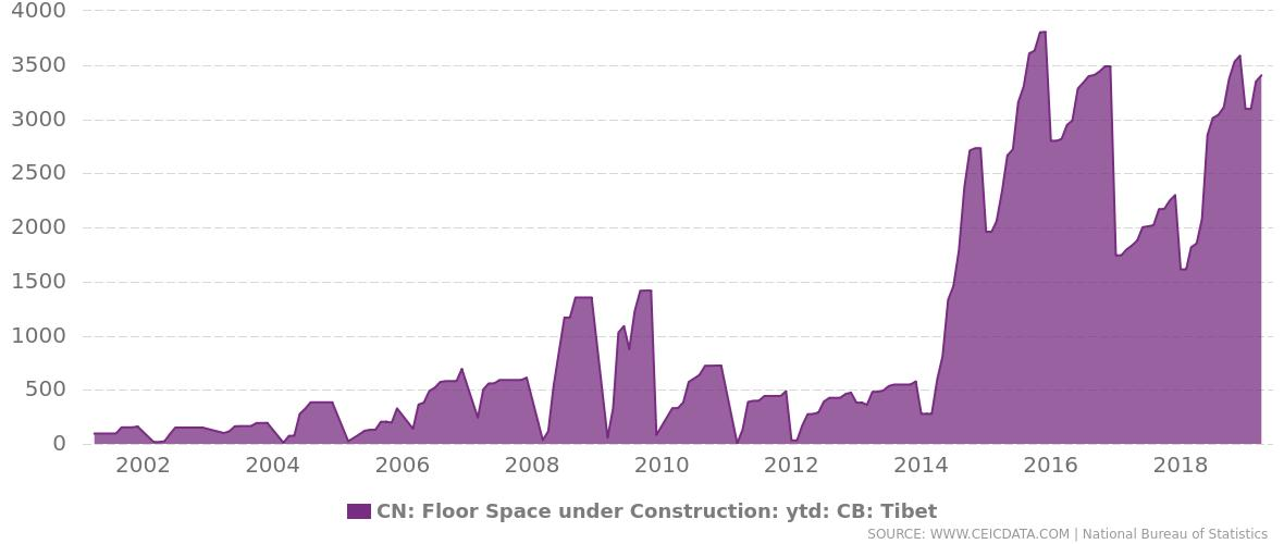 #China's Floor Space under Construction: ytd: CB: Tibet was reported at 3,404.585 sq m th in Apr 2019. https://www.ceicdata.com/en/china/commodity-building-floor-space-under-construction-monthly/floor-space-under-construction-ytd-cb-tibet#utm_source=twitter&utm_medium=link&utm_campaign=ChinaDataLive&utm_term=indicator&utm_content=FloorSpaceunderConstructionytdCBTibet …