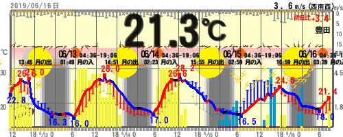 【08:00時点 21.3℃】 21.4~18.0℃ =愛知県豊田市 #toyota #豊田