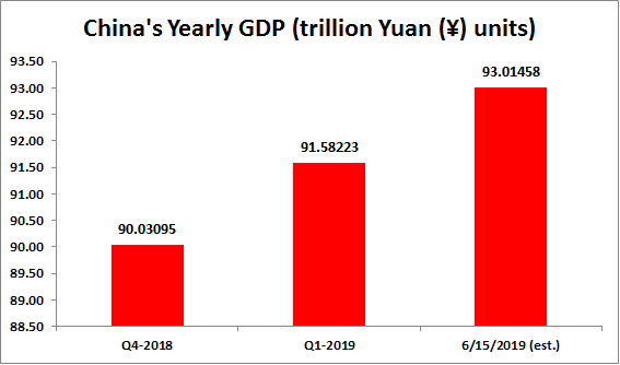 By June 15 of 2019, it is estimated that the yearly GDP of China is at 93.01458 trillion Yuan ($13.85917 trillion USD). #China #GDP #chinagdp #economy #yuan #rmb #trillion #dollar #Growth #ICYMI