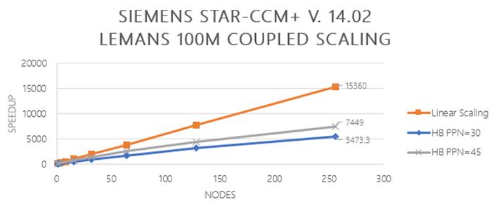 Las máquinas virtuales de la serie HB de Azure logran el hito de la supercomputación en la nube.     Las máquinas virtuales basadas en Azure son ahora tan o más capaces que el resto del mercado de HPC, y a un precio altamente competitivo.   https://azure.microsoft.com/en-us/blog/hb-series-azure-virtual-machines-achieve-cloud-supercomputing-milestone/… #azure