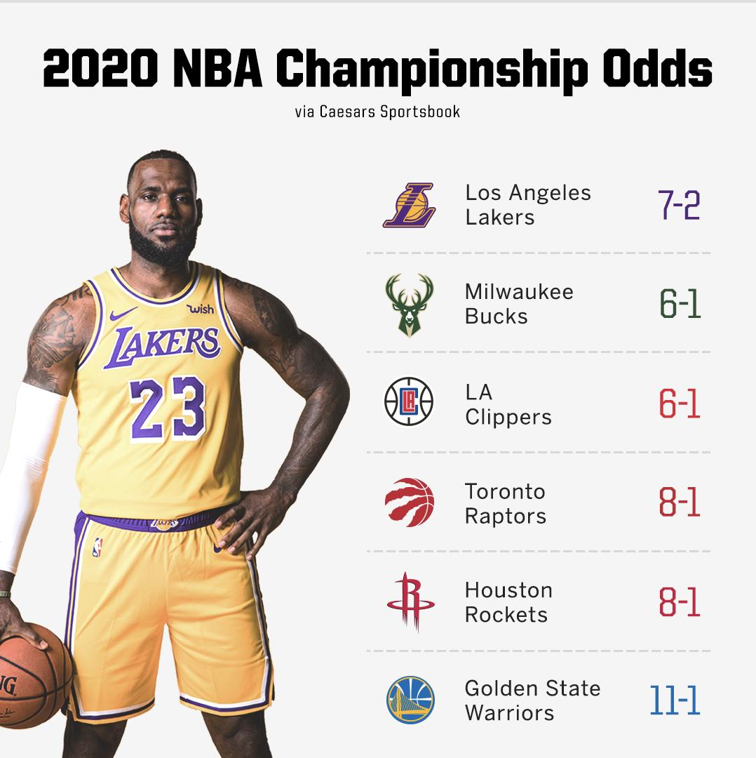 The Lakers NBA Championship odds are 📈 after trading for Anthony Davis.