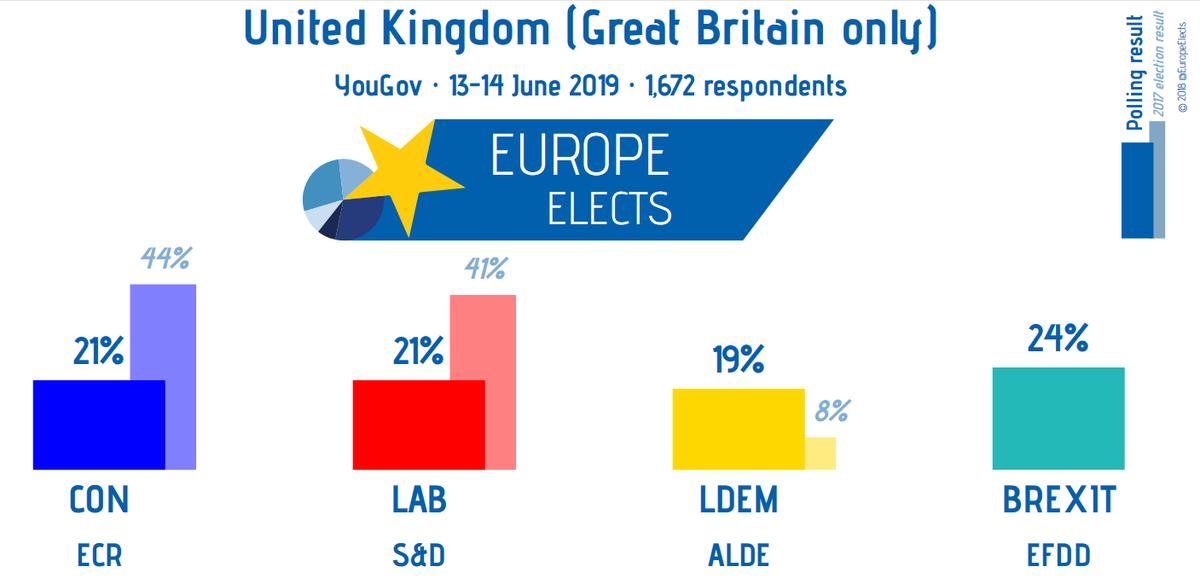 UK, YouGov poll:   BREX-EFDD: 24% (-2)  CON-ECR: 21% (+4) LAB-S&D: 21% (+2) LDEM-ALDE: 19% (-3)  +/- 9-10 June 2019  Field work: 13-14 June 2019 Sample size: 1,672  #Brexit <br>http://pic.twitter.com/a5tFe0GkDB