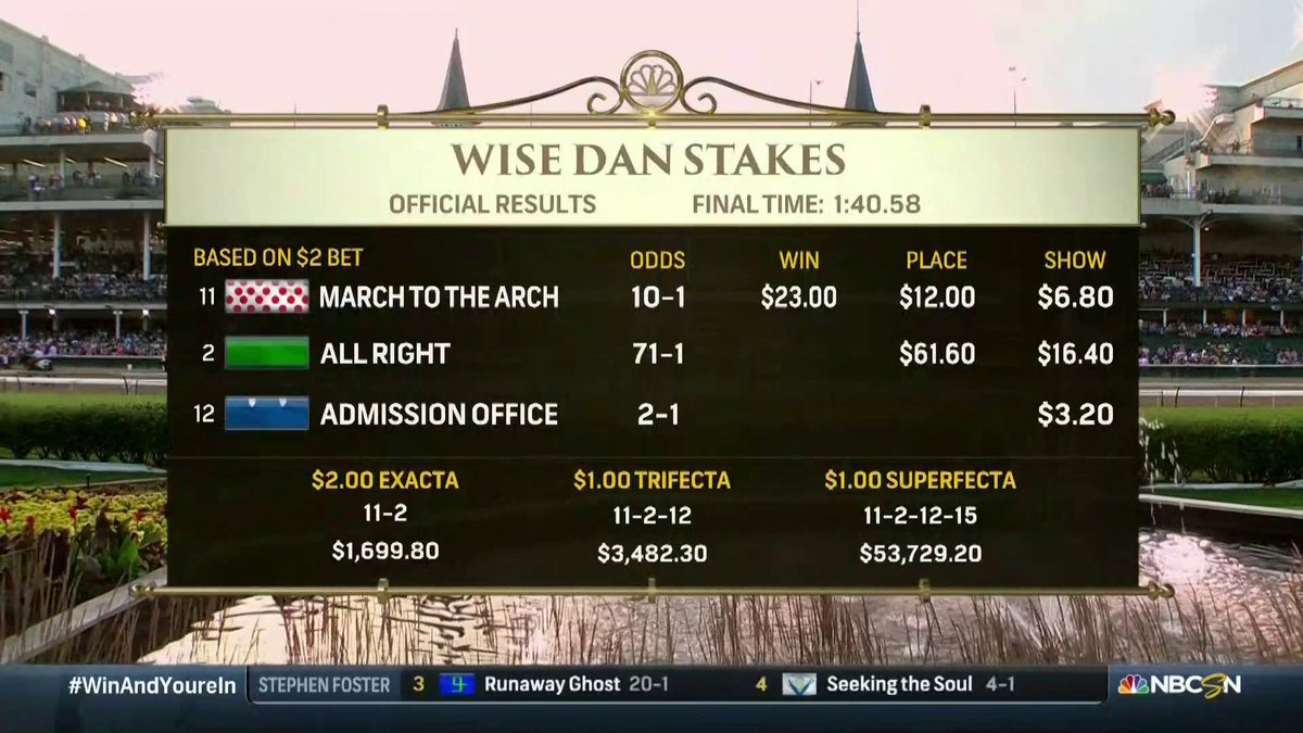 Its hard to fathom making $53,729.20 off of a $1 bet. But if you nailed the Superfecta in the Wise Dan Stakes, its yours. #WinAndYoureIN