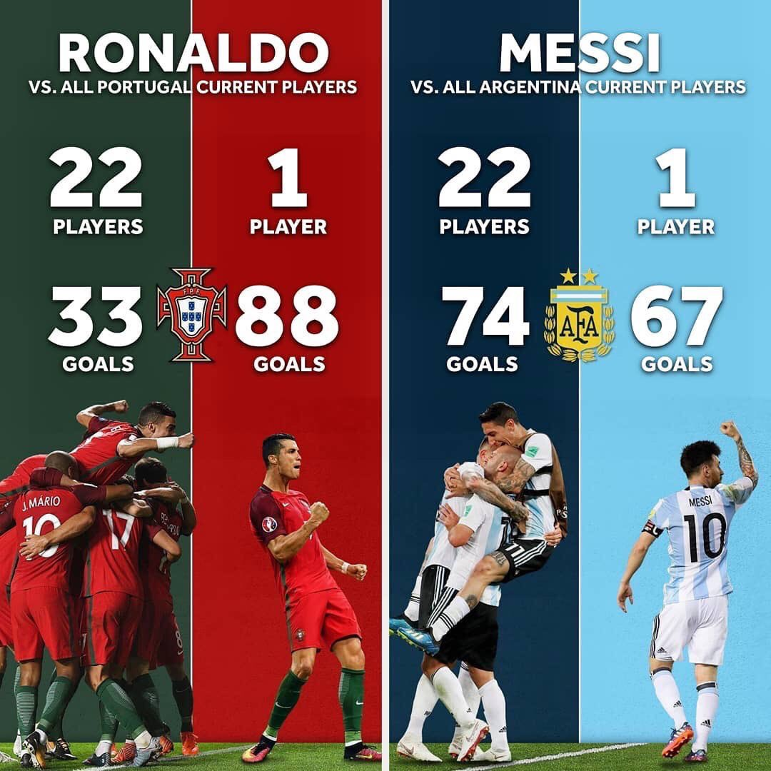 But it's Messi that carries Argentina....tragic!!!