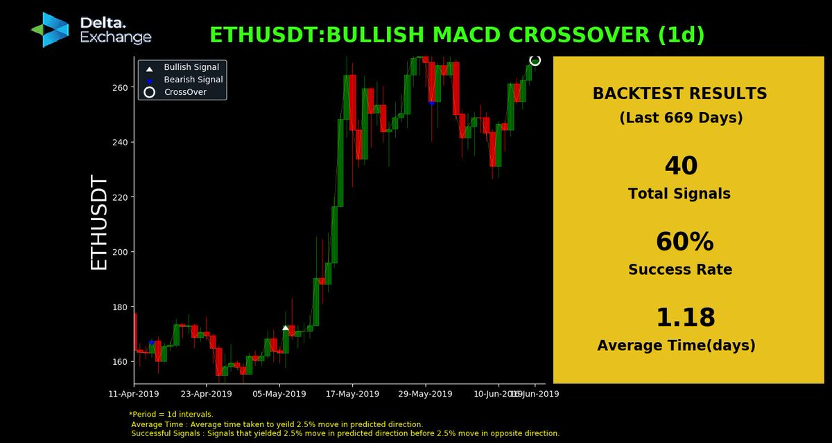 Bullish MACD Crossover.  ★ #ETHUSDT @ 269.85$.  ★ Posted at 01:44 AM,16-Jun-19(UTC).★ Backtest Results attached.  #traders #blockchain #CryptoNews #bitcoinfutures #cryptotrading