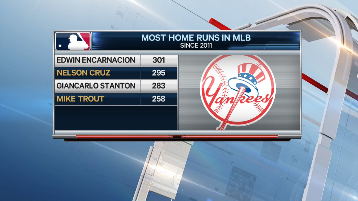 #Yankees now have 2 of the 3 most prolific Home Run hitters in MLB since 2011