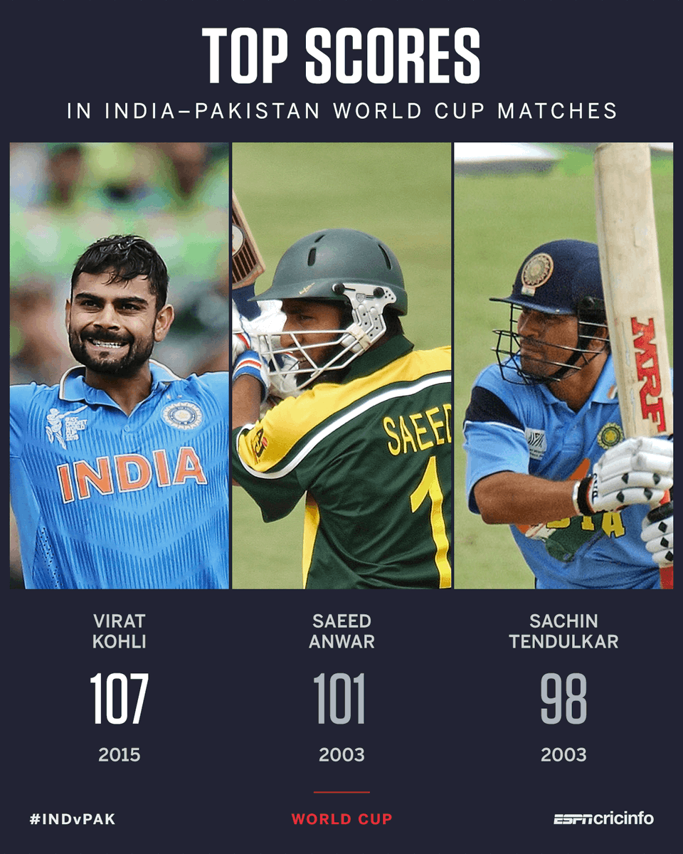 Virat Kohlis 107 will be bettered by... bit.ly/31zXghN #INDvPAK #CWC19