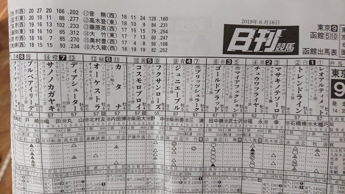 集中力切れたので、柴田善臣→田中勝春という1993年天皇賞(秋)ヤマニンゼファー→セキテイリュウオー的な馬券買ってみる