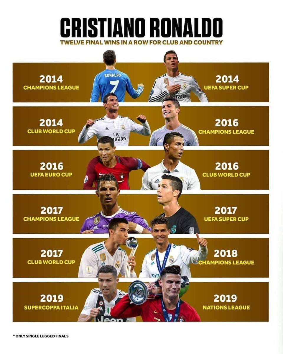 In last 5 years @Cristiano has played 12 finals and he won all 12 of them. The reason why he is god of football. #cr7 #Messi<br>http://pic.twitter.com/MJVX2xzWd0